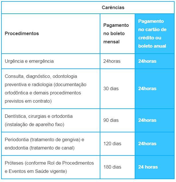carencias amil dental